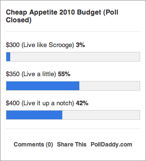 Cheap Appetite 2010 Food Budget