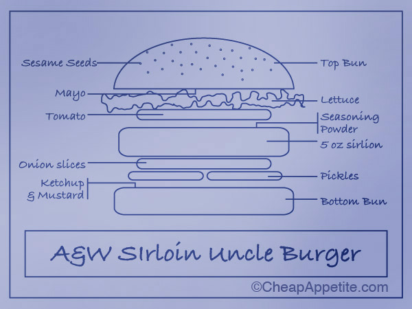 A&W Uncle Burger blueprint
