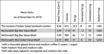 Nutritional Value of Tim Hortons Chicken Salad combo vs Mcd's Big mac Combo